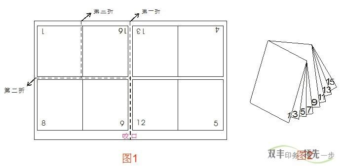 南阳印刷厂折页印刷垂直折页示意图